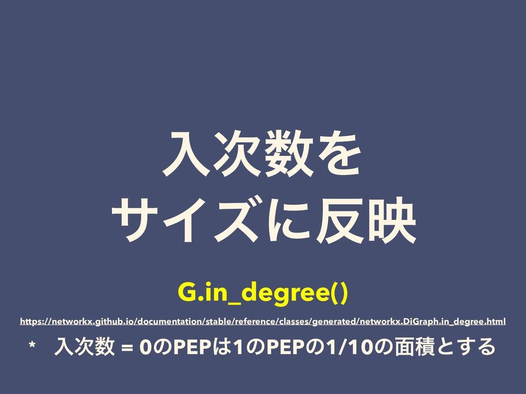 ೖΛ αΠζʹө G.in_degree() * ೖ = 0ͷPEP1ͷPEPͷ1...