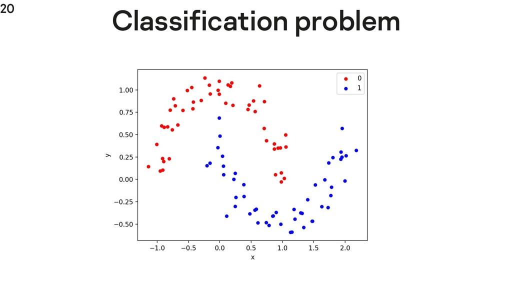 20 Classification problem