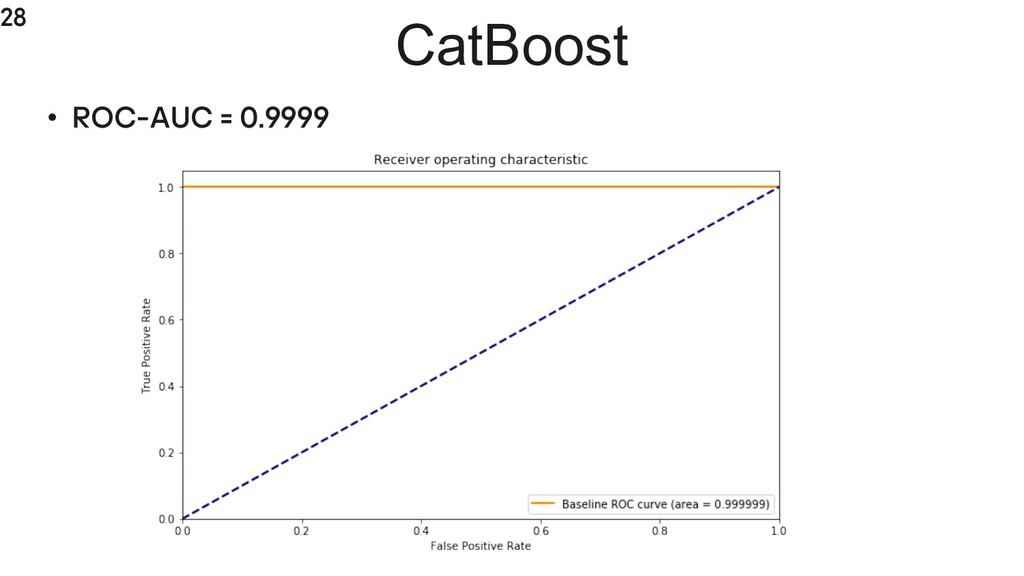 28 CatBoost • ROC-AUC = 0.9999
