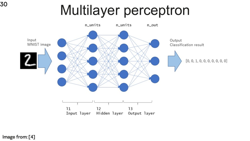 30 Multilayer perceptron Image from: [4]