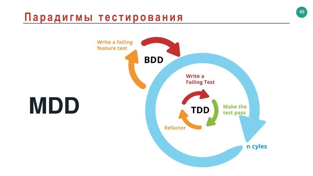 45 Парадигмы тестирования MDD