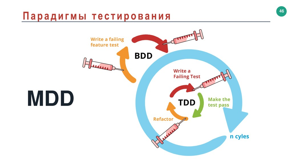 46 Парадигмы тестирования MDD