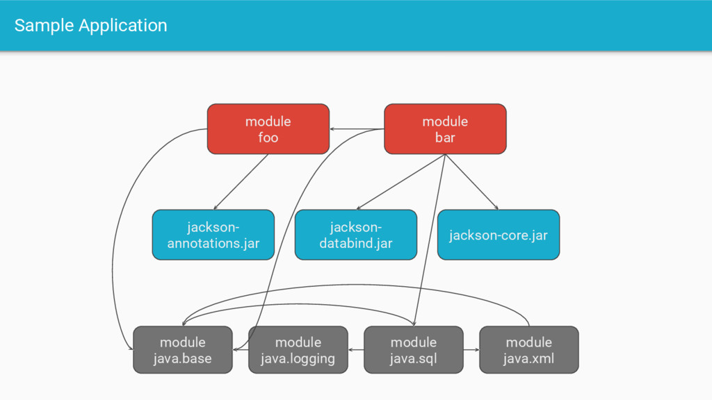 Sample Application module java.base jackson-cor...