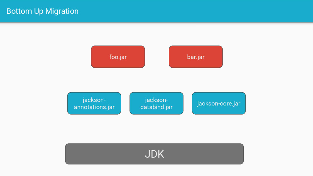 Bottom Up Migration JDK jackson- annotations.ja...