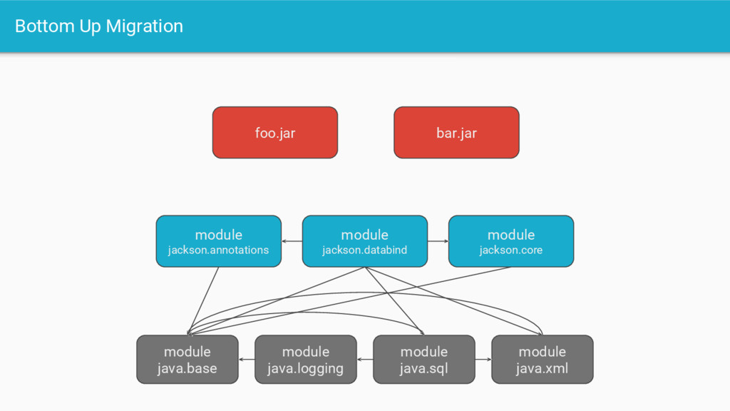 Bottom Up Migration module java.base bar.jar fo...
