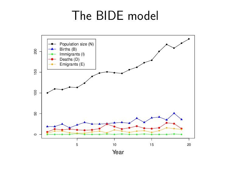 The BIDE model q q q q q q q q q q q q q q q q ...