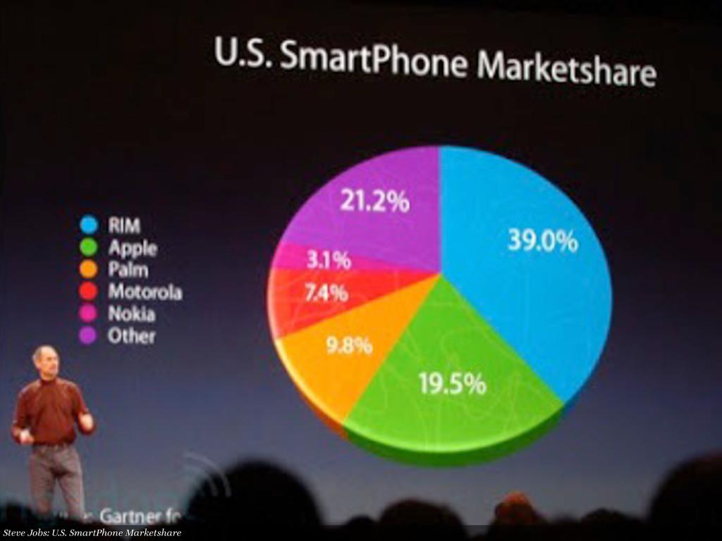 Steve Jobs: U.S. SmartPhone Marketshare