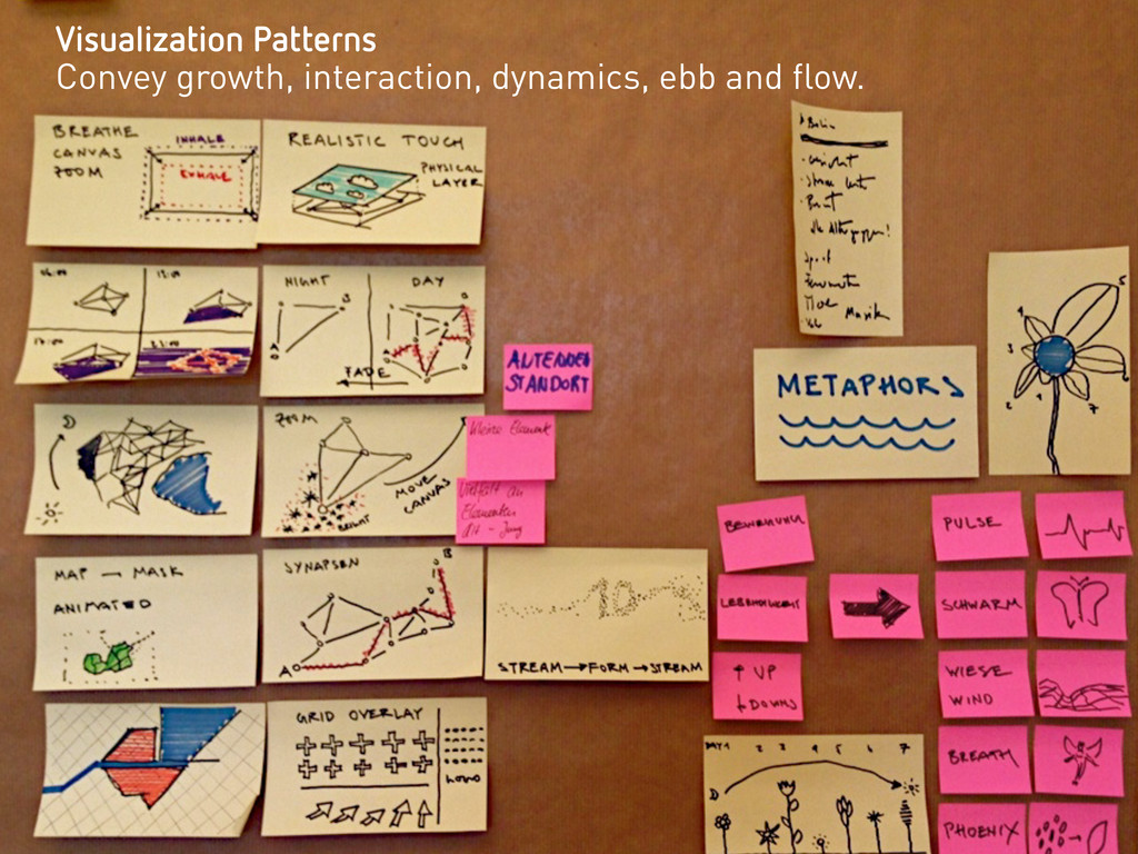 Visualization Patterns Convey growth, interacti...