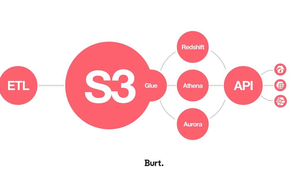 S3 Glue Aurora API ETL Redshift Athena