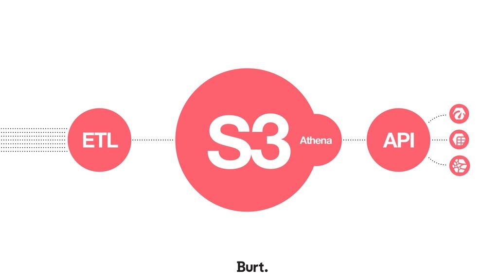 S3 ETL API Athena