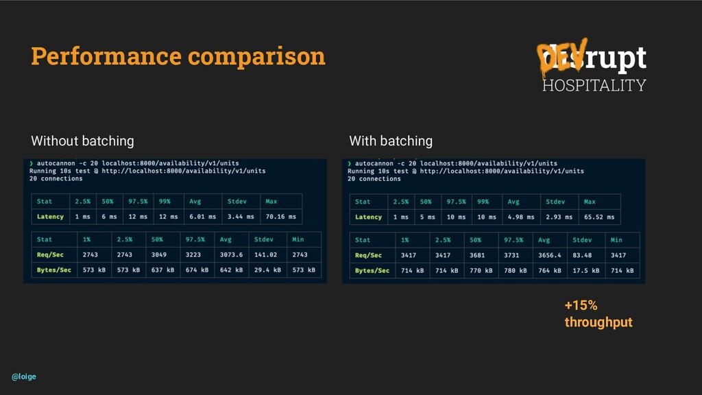 Performance comparison @loige Without batching ...