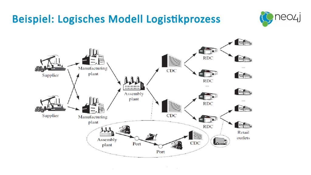 Beispiel: Logisches Modell Logistikprozess
