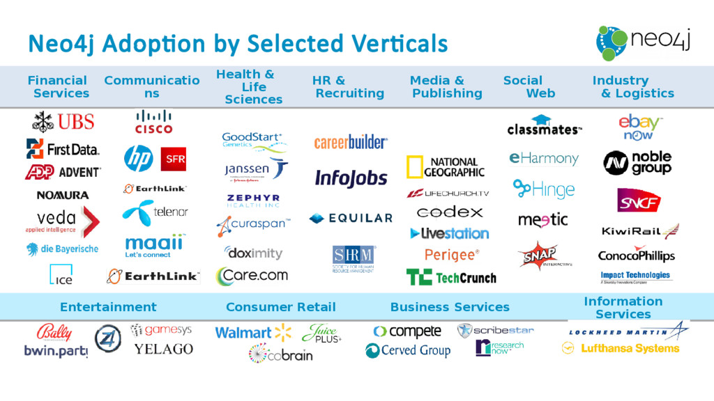 Neo4j Adoption by Selected Verticals Financial ...