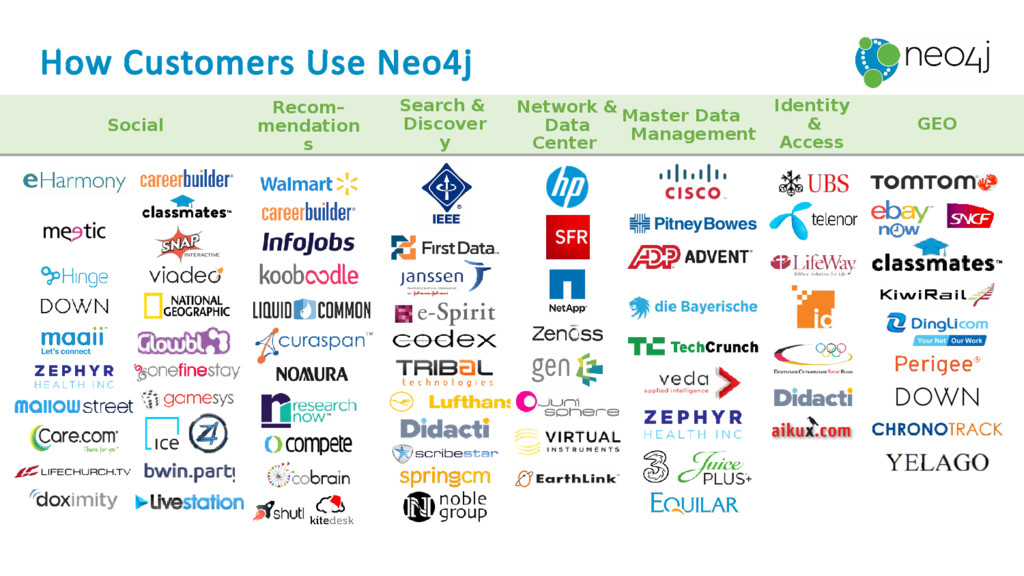 How Customers Use Neo4j Network & Data Center M...