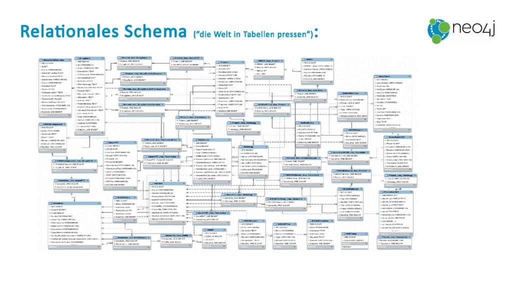 """Relationales Schema (""""die Welt in Tabellen pres..."""