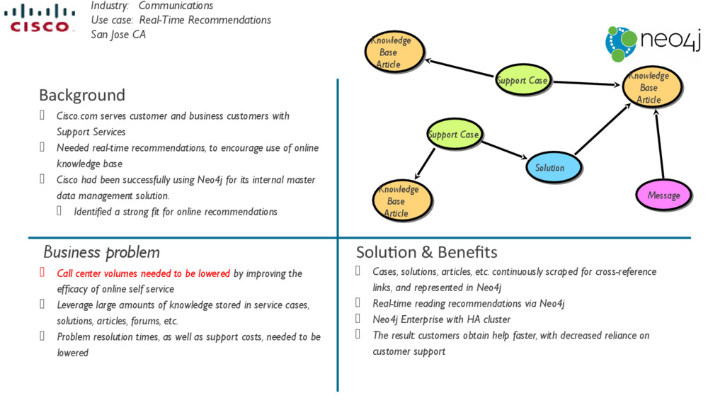 Industry: Communications Use case: Real-Time Re...
