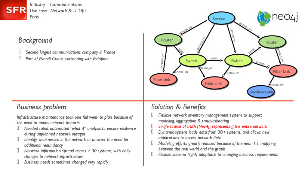 Industry: Communications Use case: Network & IT...