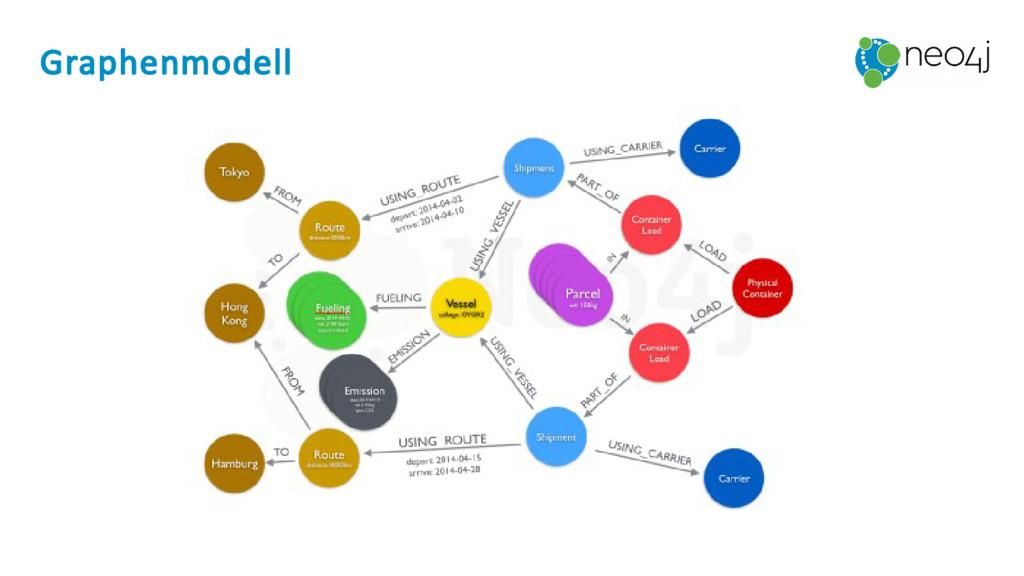 Graphenmodell