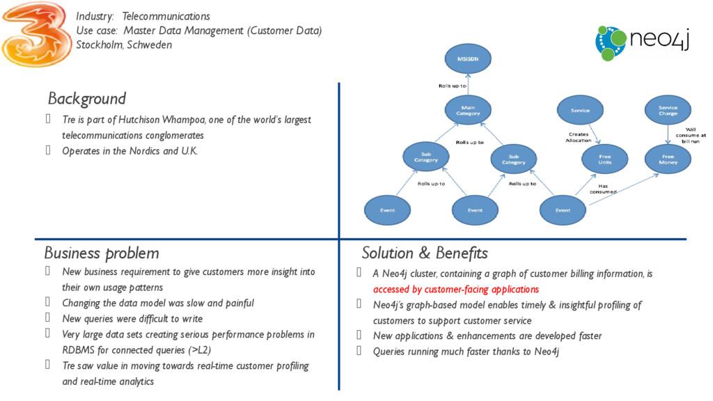 Background Business problem Solution & Benefits...