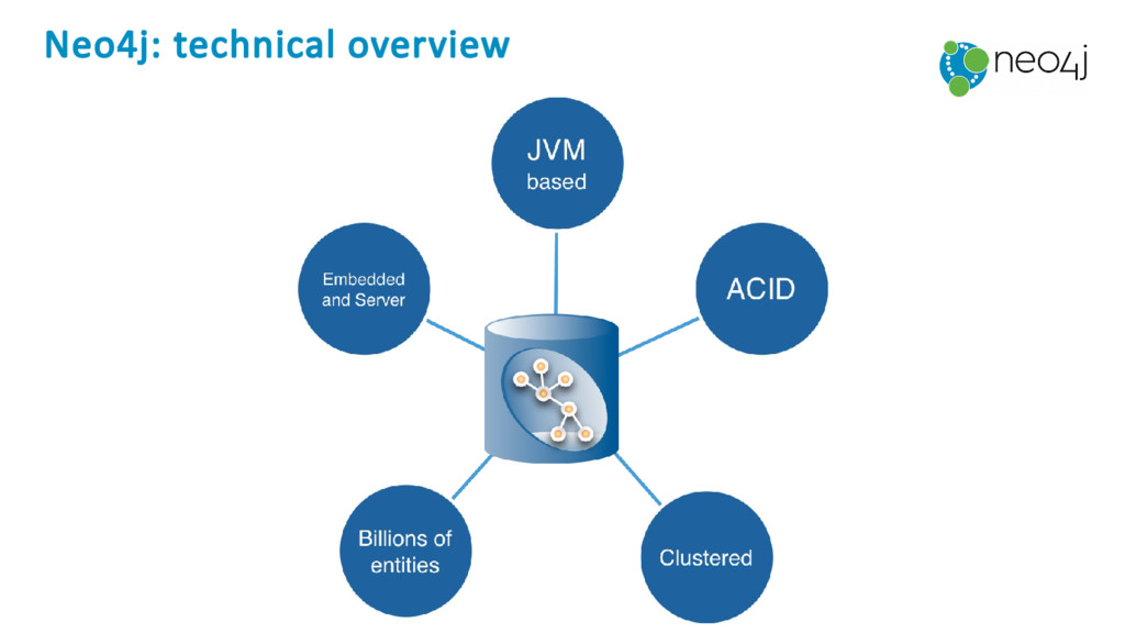 Neo4j: technical overview