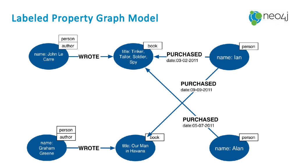 Labeled Property Graph Model