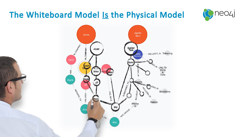 The Whiteboard Model Is the Physical Model