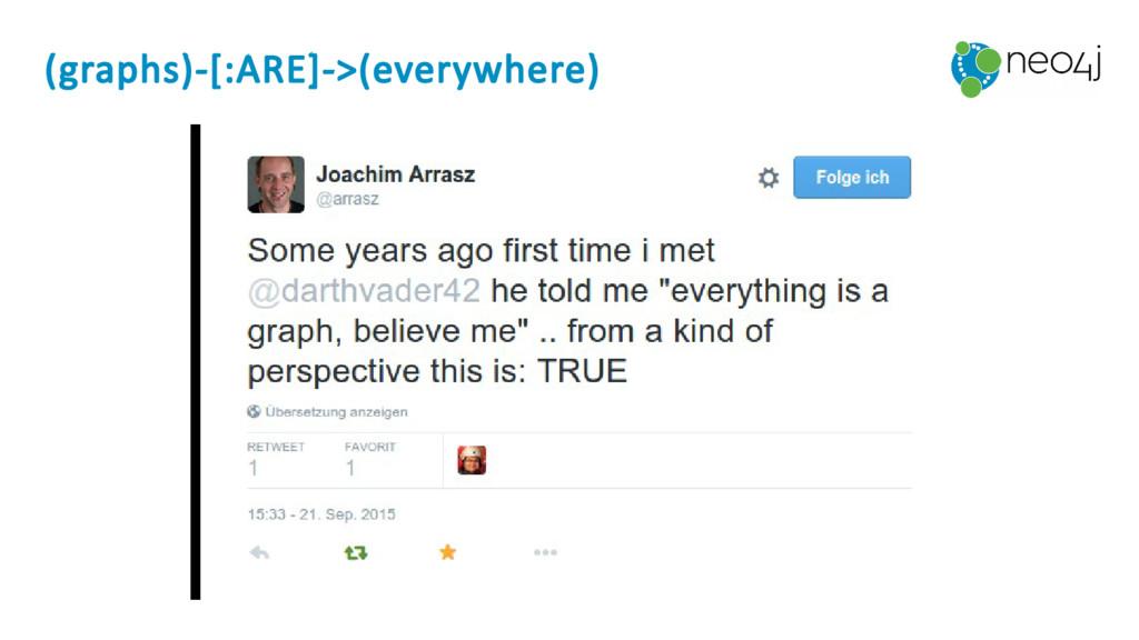 (graphs)-[:ARE]->(everywhere)