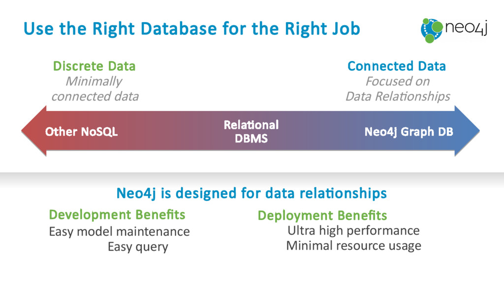 Discrete Data Minimally connected data Neo4j is...
