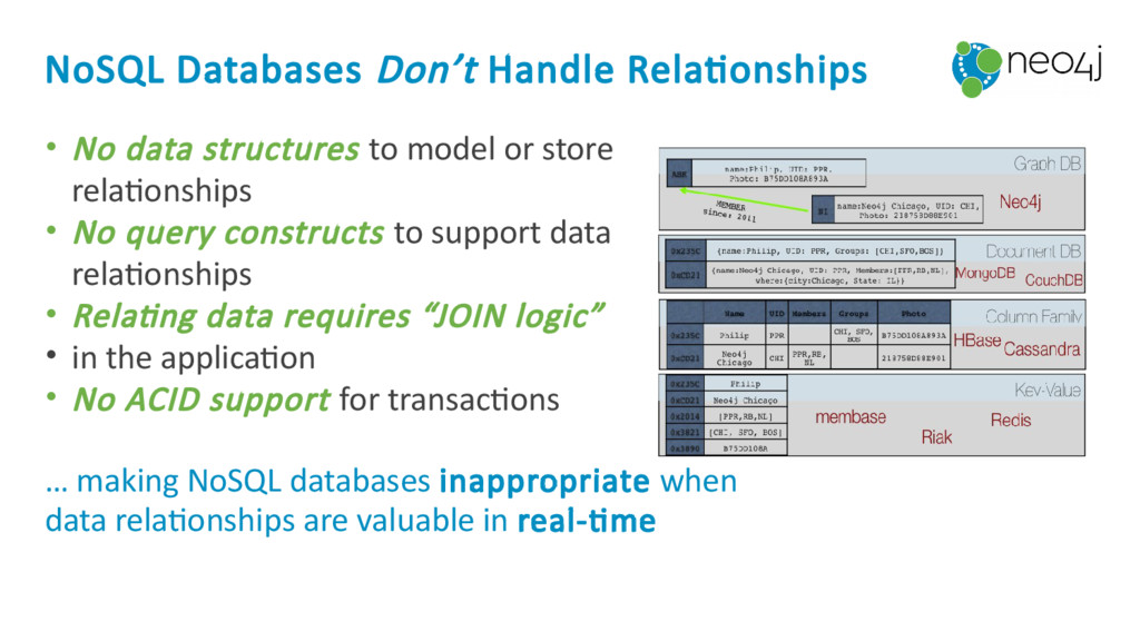 NoSQL Databases Don't Handle Relationships • No...