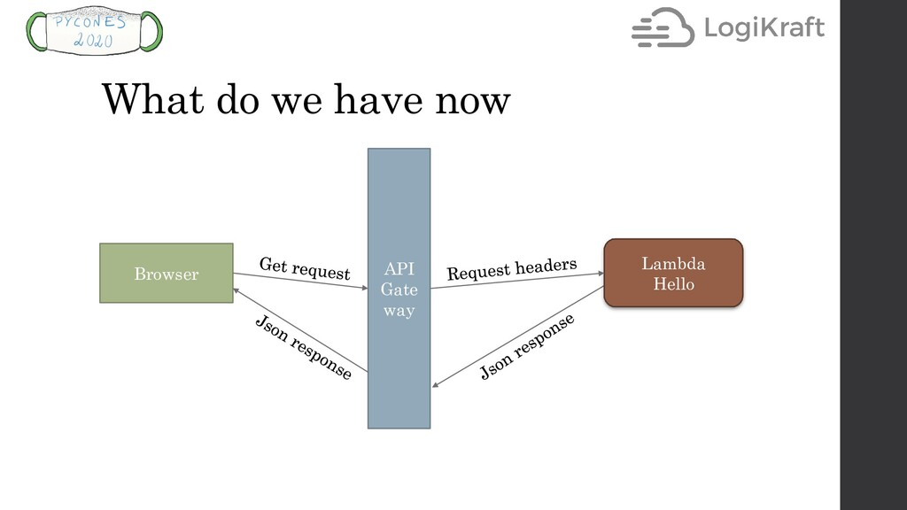 What do we have now API Gate way Browser Lambda...