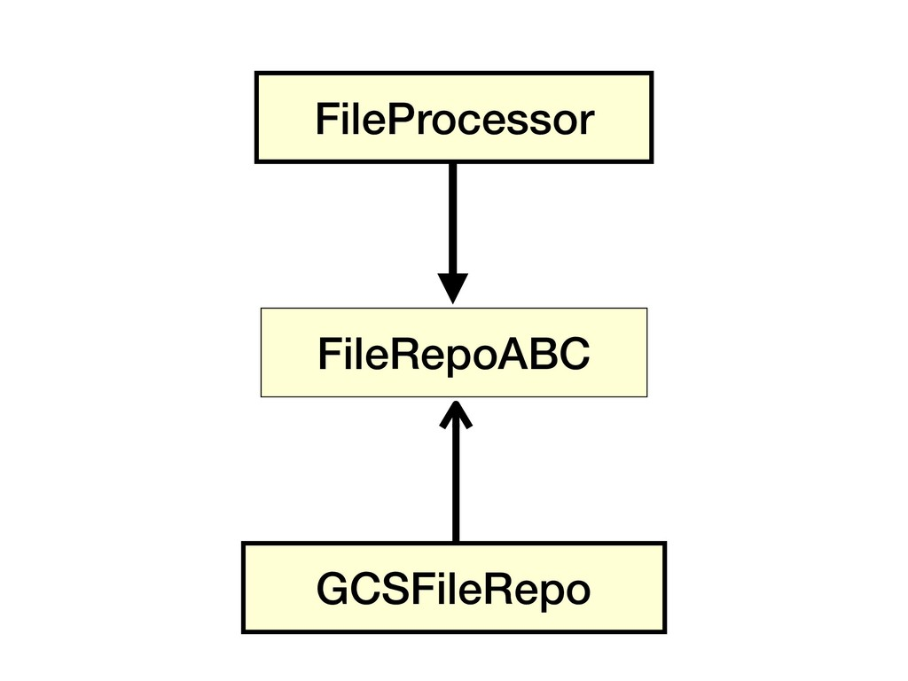 FileProcessor GCSFileRepo FileRepoABC
