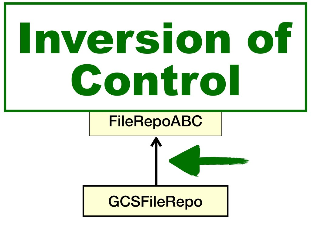 FileProcessor GCSFileRepo FileRepoABC Inversion...