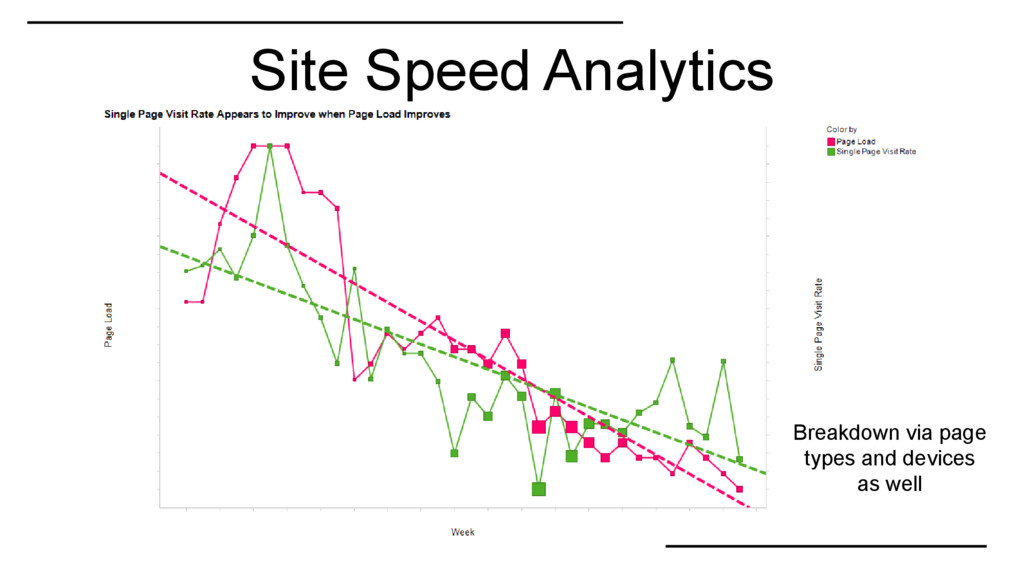 Site Speed Analytics Breakdown via page types a...