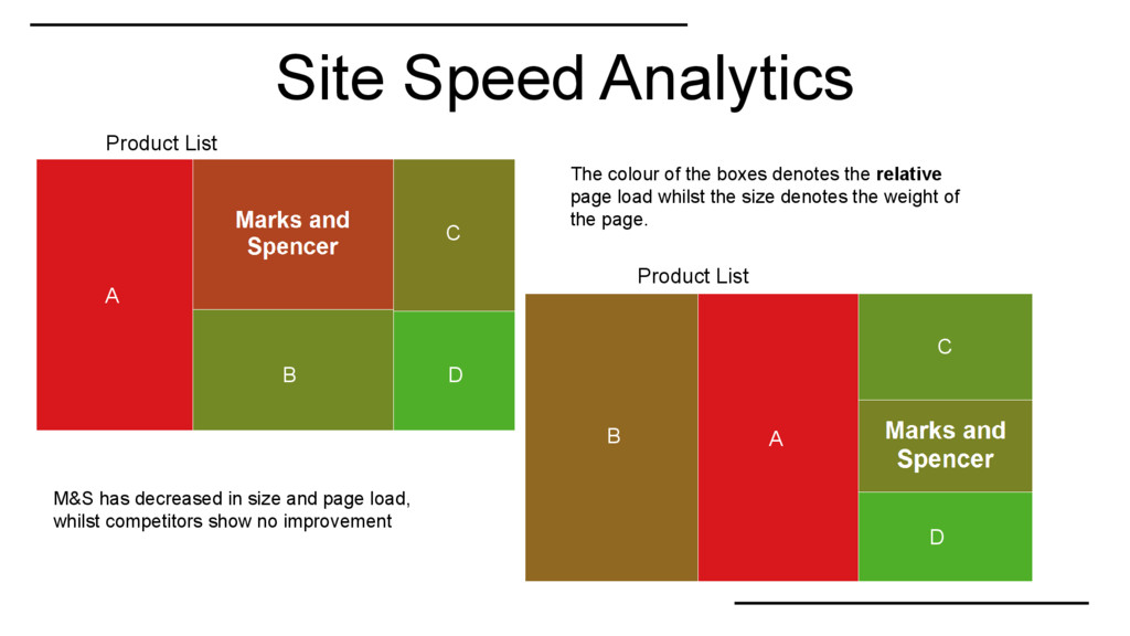 Site Speed Analytics Product List Product List ...