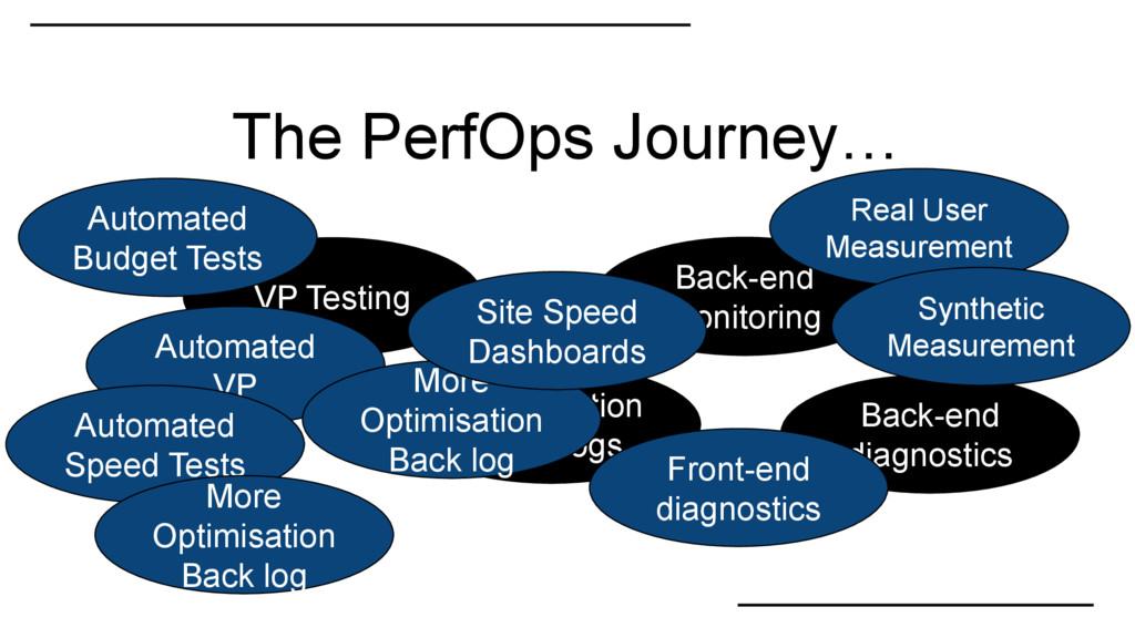 VP Testing Back-end monitoring Optimisation Bac...