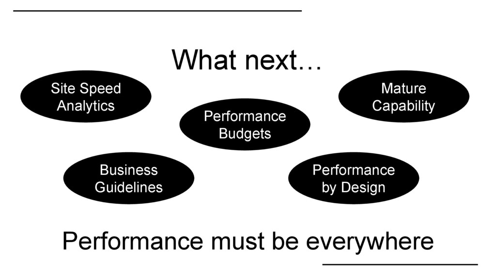 What next… Performance by Design Business Guide...