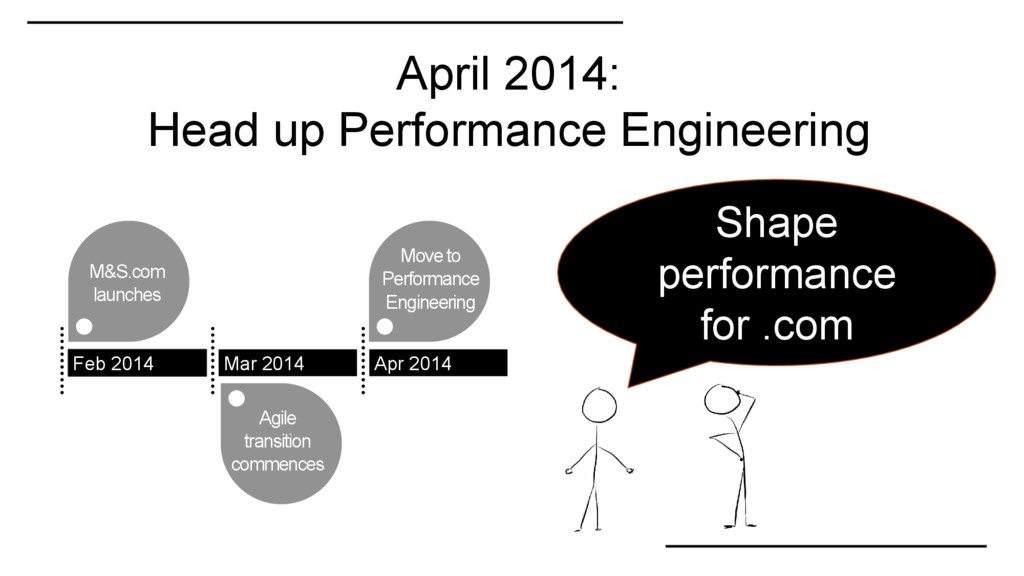 April 2014: Head up Performance Engineering M&S...