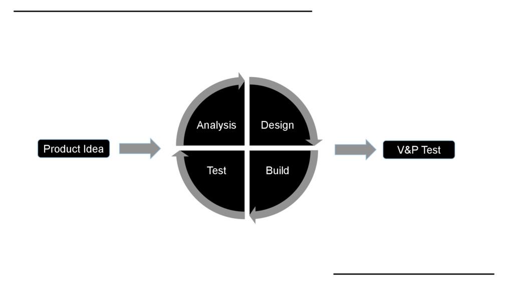 Design Build Test Analysis Product Idea V&P Test
