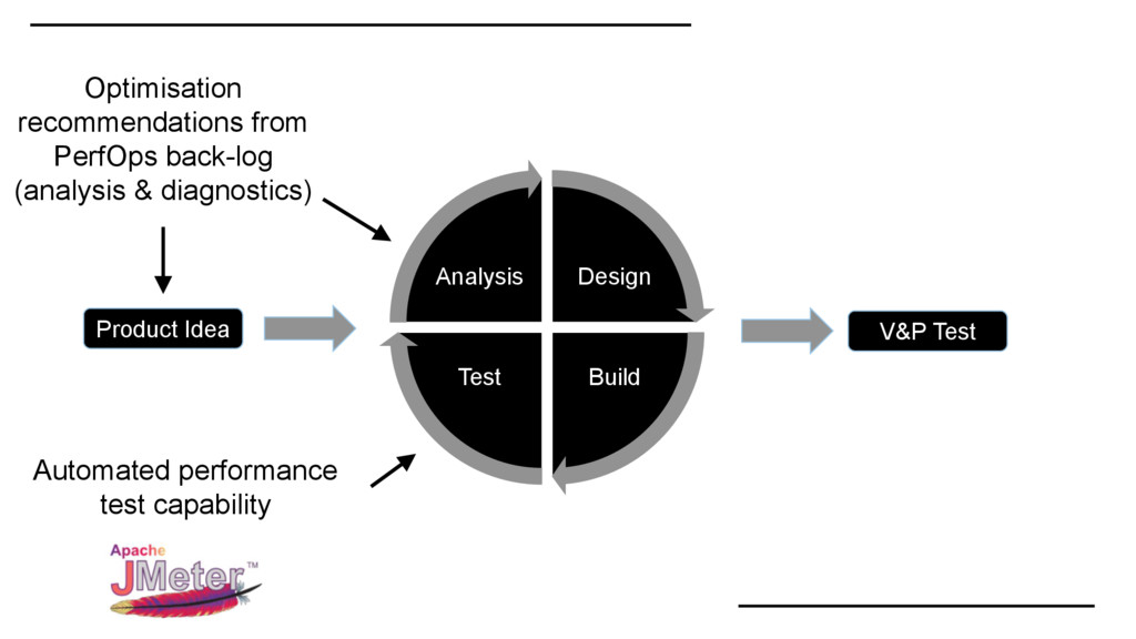 Design Build Test Analysis Automated performanc...