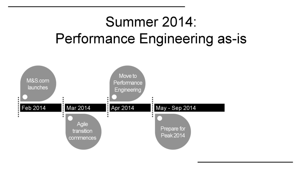 Summer 2014: Performance Engineering as-is M&S....