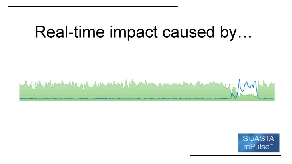Real-time impact caused by…