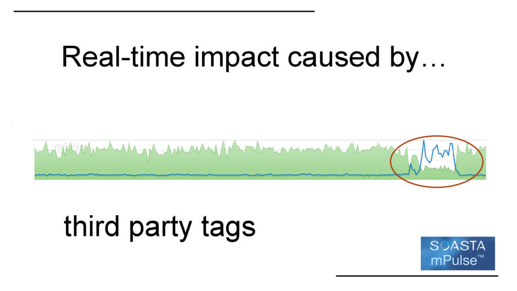 Real-time impact caused by… third party tags