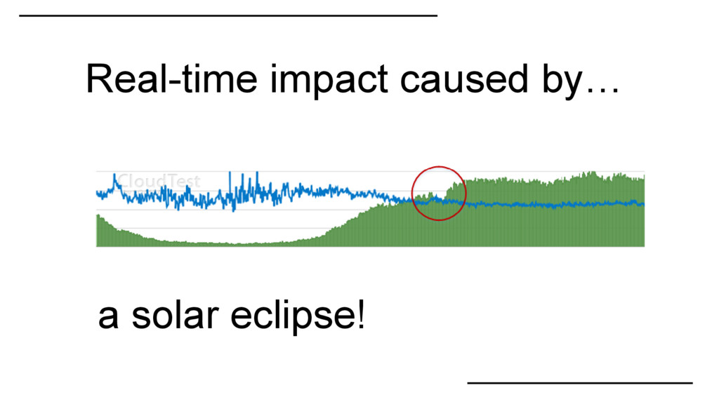 Real-time impact caused by… a solar eclipse!