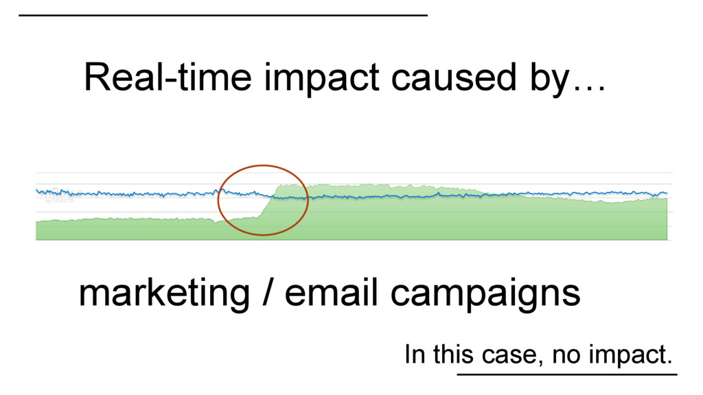 Real-time impact caused by… In this case, no im...