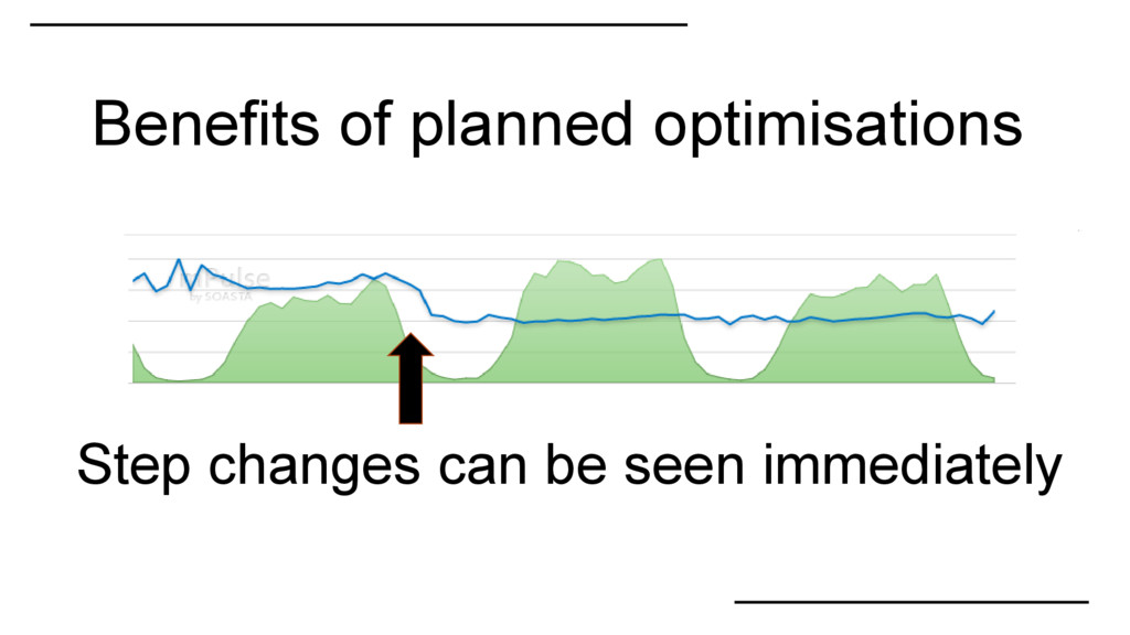 Benefits of planned optimisations Step changes ...