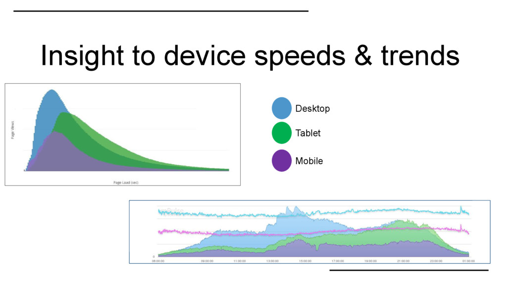 Insight to device speeds & trends Desktop Table...