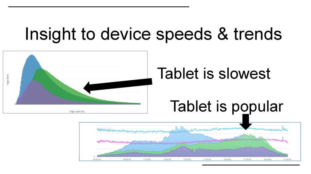 Insight to device speeds & trends Tablet is slo...