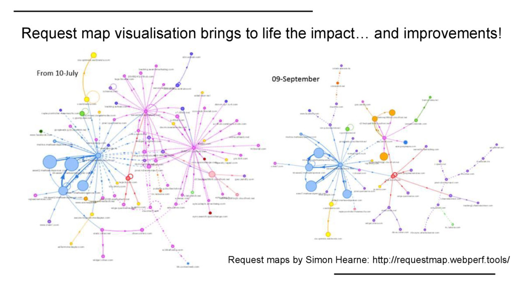 Request map visualisation brings to life the im...