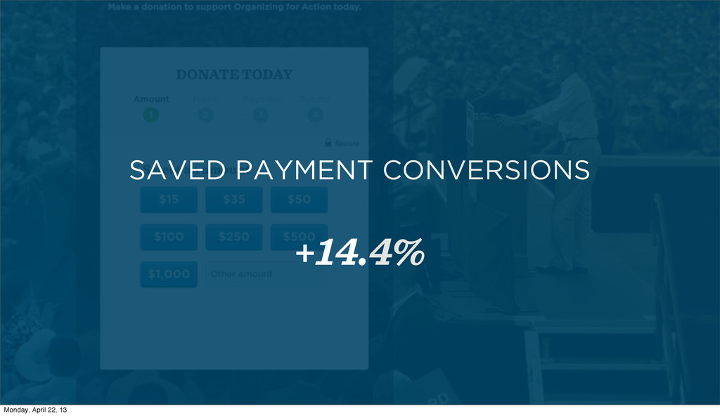 SAVED PAYMENT CONVERSIONS +14.4% Monday, April ...