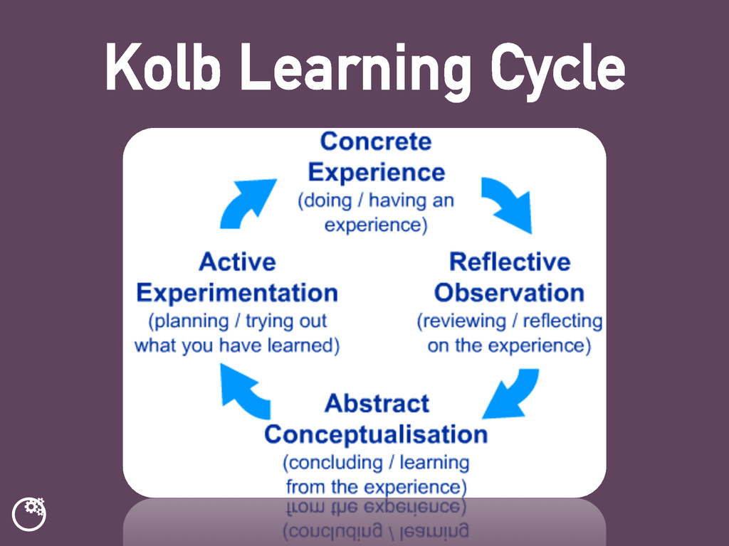 ƾ Kolb Learning Cycle